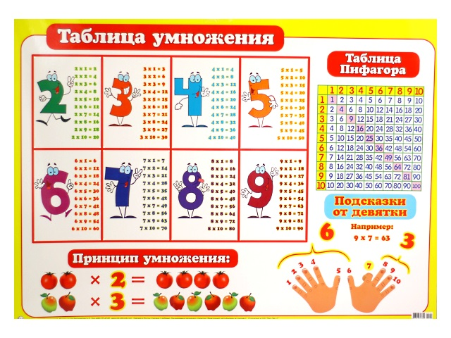 Плакат Таблица умножения 499*691 0-02-122А